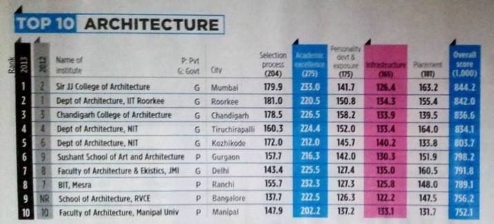 Sir j j college of architecture ranked no 1 in india for J j school of architecture