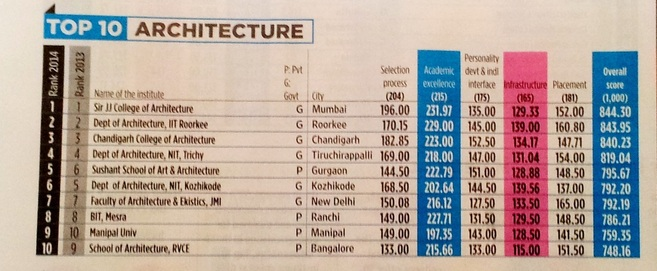 survey ranks sir jj college of architecture best architecture college